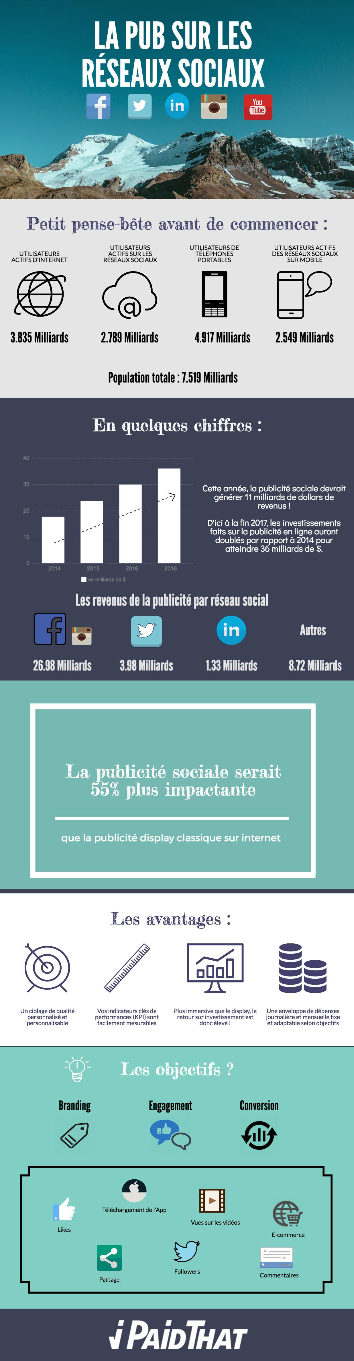 Infographie sur la publicités sur les réseaux sociaux