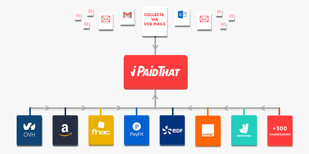 collecter-automatiquement-factures
