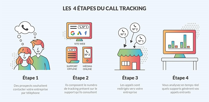 4 étapes call tracking